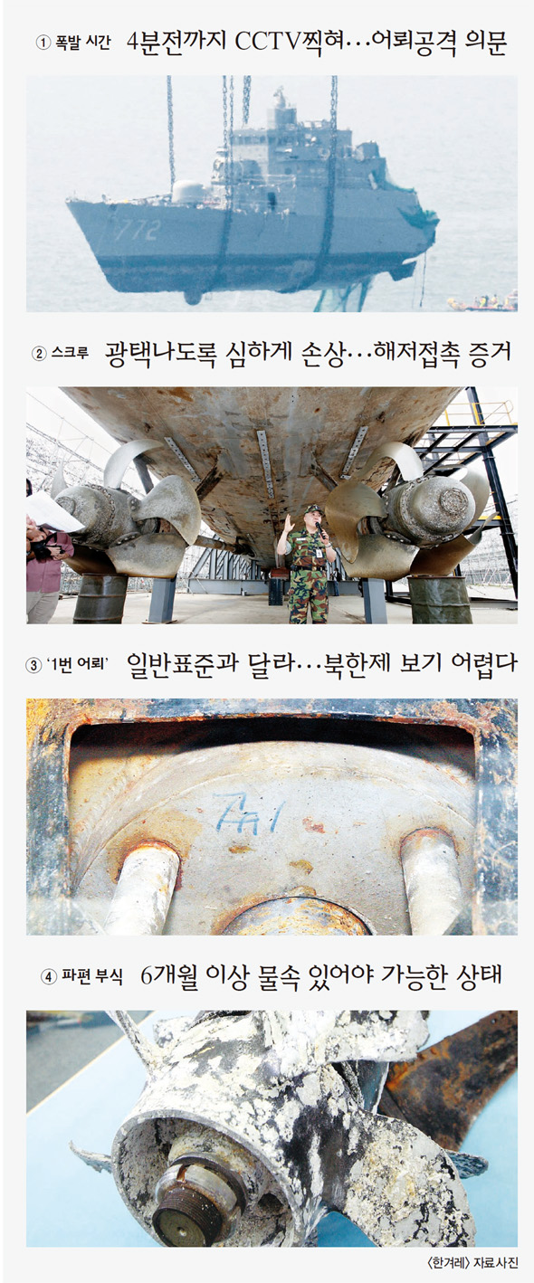 The Sinking of the Cheonan and Its Political Uses « Aletho News