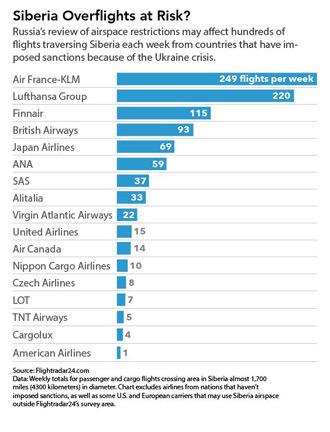 siberia_flights