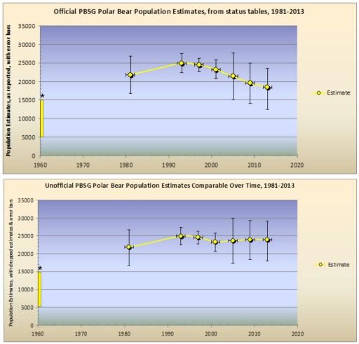 crockford_polarbearscience-1981-2013_fig11