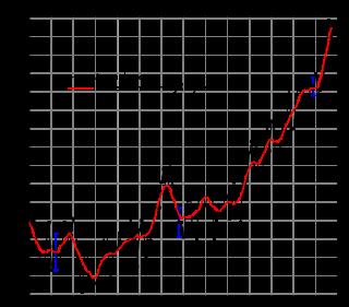 Wikipedia GAST trend.png