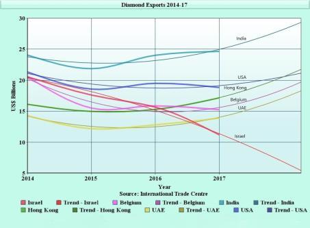 Israel's diamond exports crash as BDS and war crimes impact « Aletho