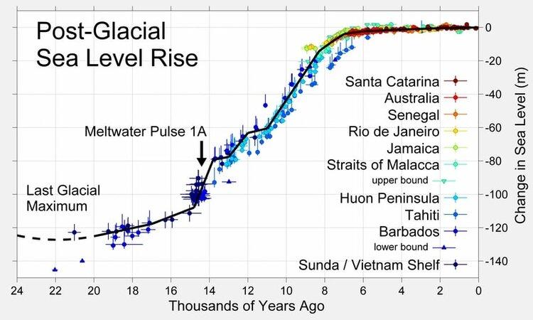 Sea level rise 24,000 yr.jpg