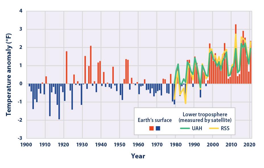 EPA temperature graph.png